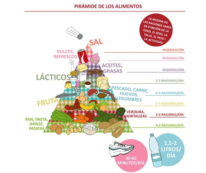 Pirámide de los alimentos Yolanda Velasco